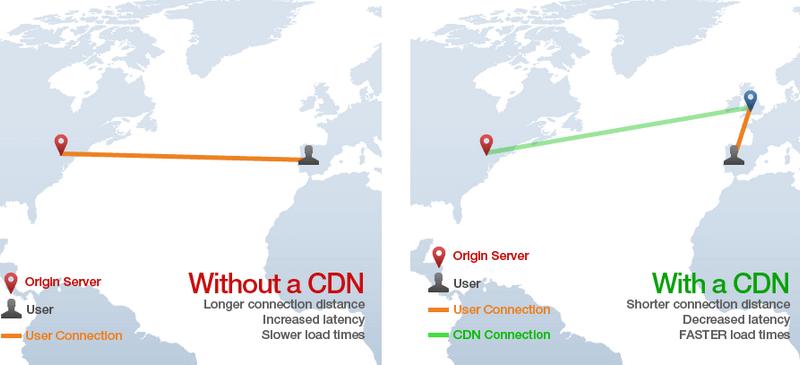 CDN Content Retrieval
