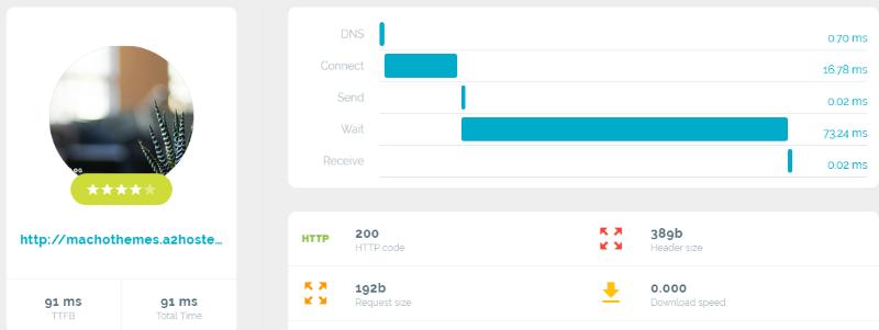 A2 hosting byte check