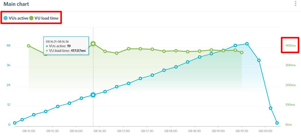 kinsta load impact results